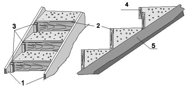 Устройство лестницы с бетонированными ступенями