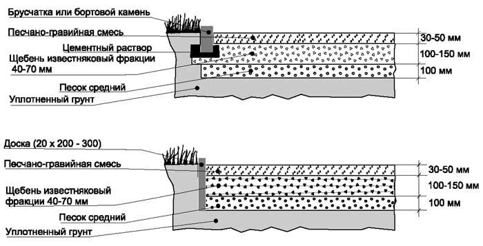 Покрытие из гравийно-песчаной смеси